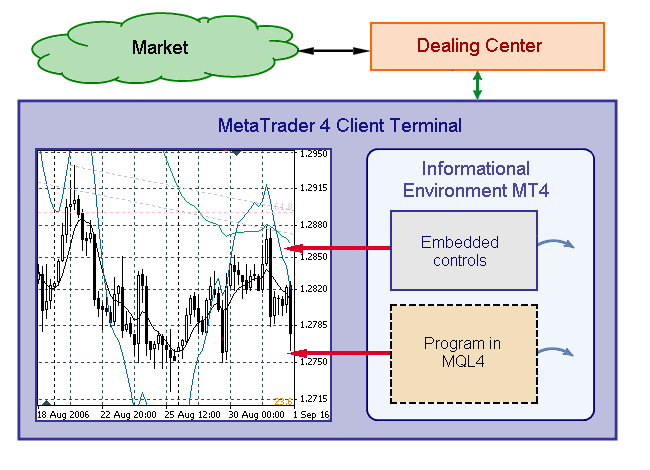 Fig. 1. A program in MQL4 as a part of MetaTrader 4 Client Terminal.